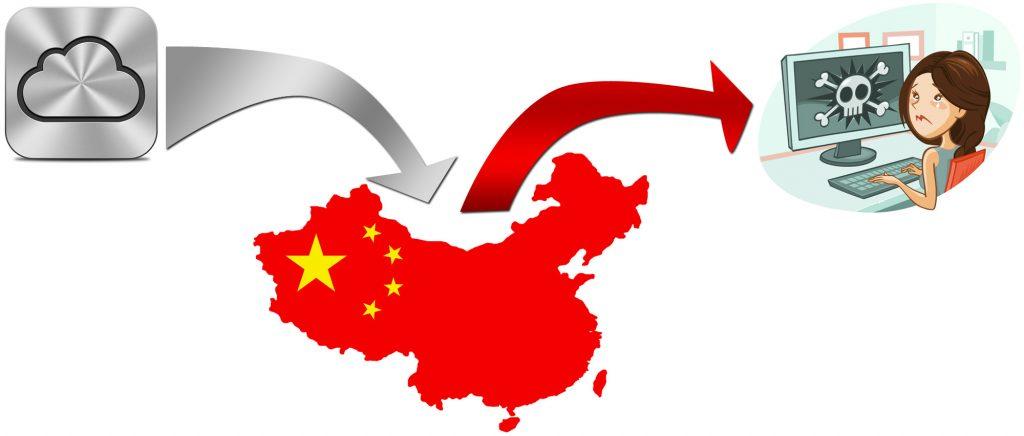 China_MITM_iCloud_Attack